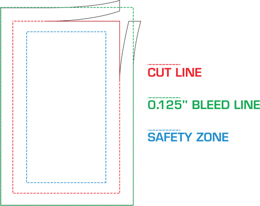 bleed and cut line and safety zone